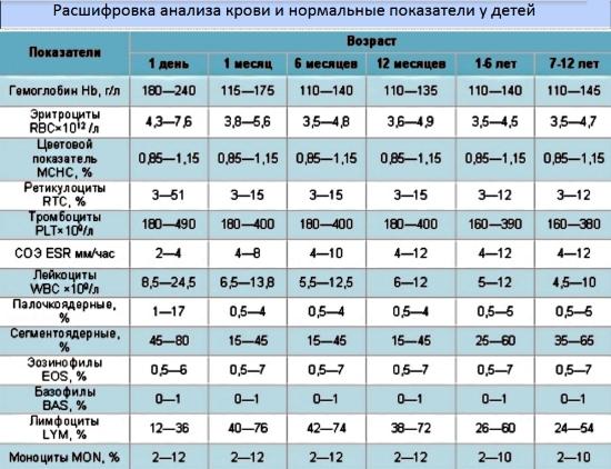 Нормы показателей крови у детей