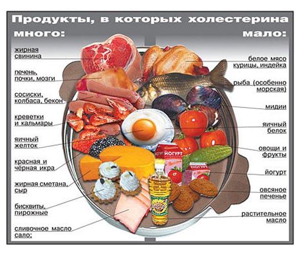 диета при холестерине при повышенном после 50