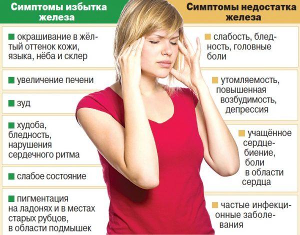 Избыток и недостаток железа в крови у женщины
