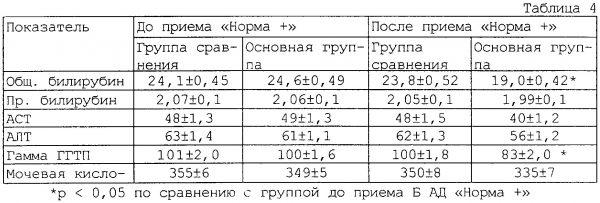Норма билирубина у мужчин по возрасту (таблица)