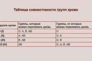 4 положительная группа крови: характеристика