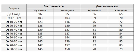 Артериальное давление: норма по возрастам, таблица у взрослых
