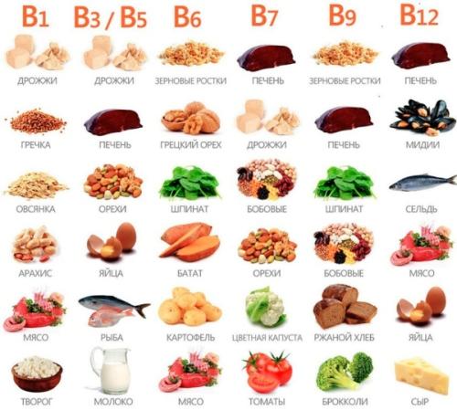 vitaminy_gruppi_b