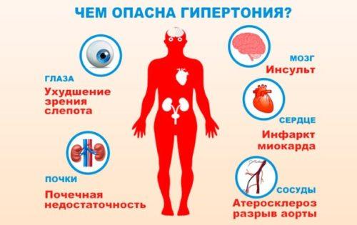 opasnost gipertonii