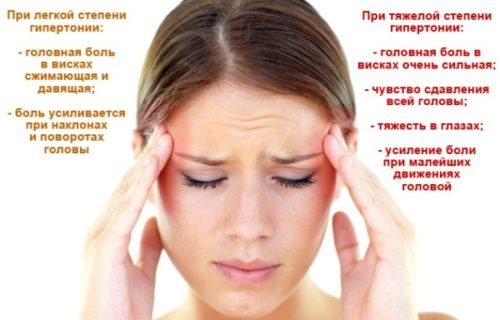 simptomy davlenija