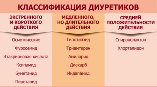 vidy-diuretikov