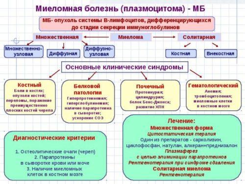 diagnostika-mielomnoj-bolezni