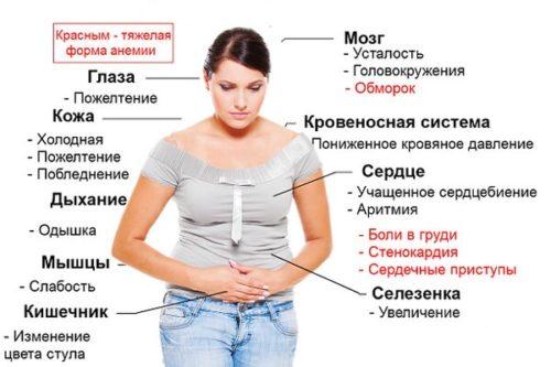 Месячные при пониженном гемоглобине